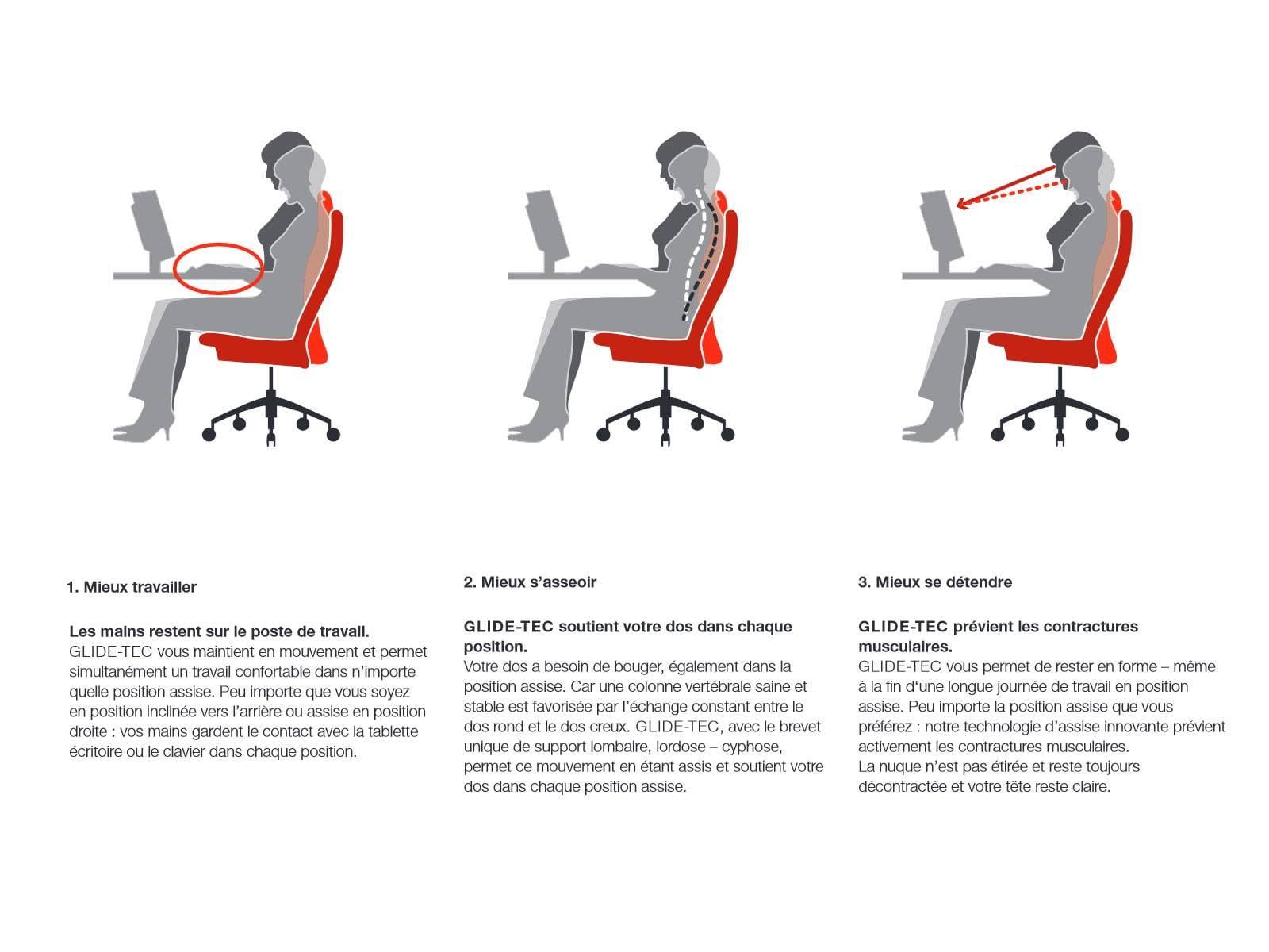 Explication du mécanisme GLIDE TECH des fauteuil de direction haut de gamme